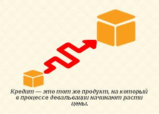 Изображение - Выгодно ли брать банковские кредиты при девальвации рубля kredit