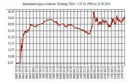 История курса доллара к рублю